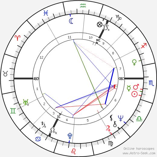 Michael Harding день рождения гороскоп, Michael Harding Натальная карта онлайн
