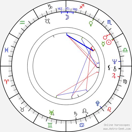 Miroslav Berka birth chart, Miroslav Berka astro natal horoscope, astrology
