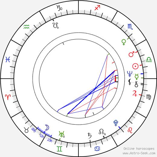 Nils Malmros astro natal birth chart, Nils Malmros horoscope, astrology