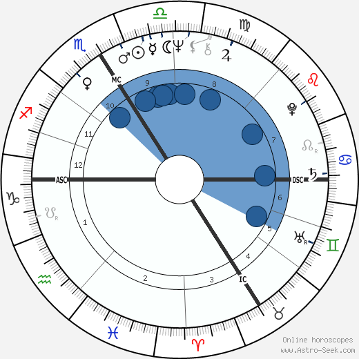 Noëlle Châtelet wikipedia, horoscope, astrology, instagram