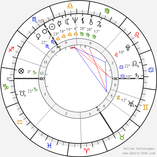Noëlle Châtelet birth chart, biography, wikipedia 2019, 2020
