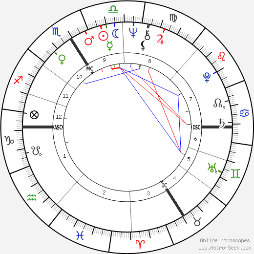 Noëlle Châtelet astro natal birth chart, Noëlle Châtelet horoscope, astrology