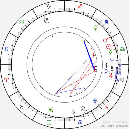 Otakar Kosek день рождения гороскоп, Otakar Kosek Натальная карта онлайн