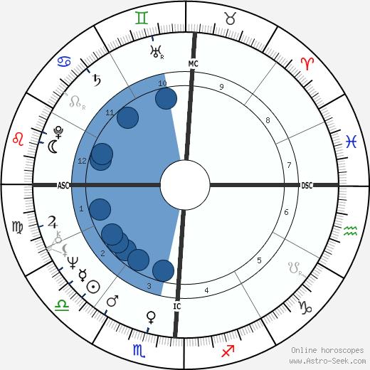 Patrick Flanagan wikipedia, horoscope, astrology, instagram