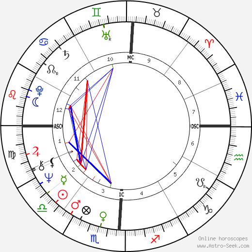 Patrick Flanagan день рождения гороскоп, Patrick Flanagan Натальная карта онлайн