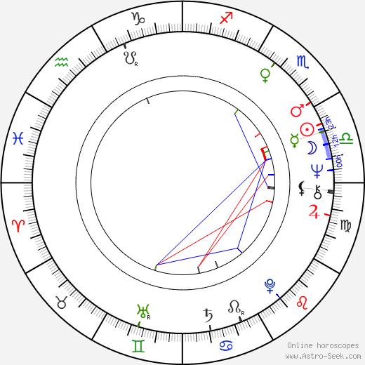 Patsy Watchorn birth chart, Patsy Watchorn astro natal horoscope, astrology