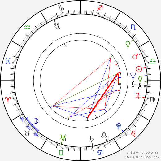 Sophie Hardy astro natal birth chart, Sophie Hardy horoscope, astrology
