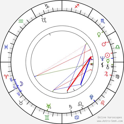 Tony Martínez birth chart, Tony Martínez astro natal horoscope, astrology