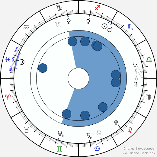 Amol Palekar wikipedia, horoscope, astrology, instagram