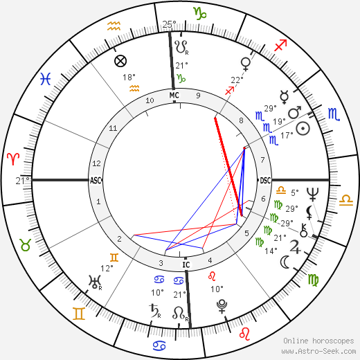 Andy Leslie birth chart, biography, wikipedia 2019, 2020