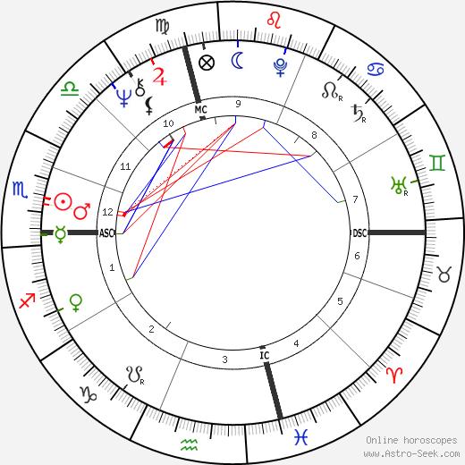 Angel Thompson день рождения гороскоп, Angel Thompson Натальная карта онлайн