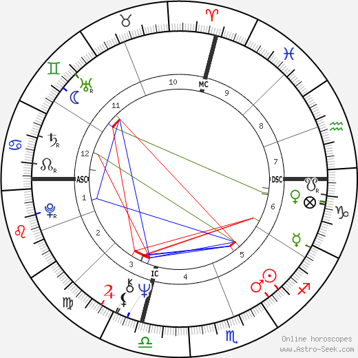 Armando Verdiglione день рождения гороскоп, Armando Verdiglione Натальная карта онлайн