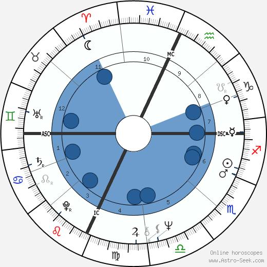 Avelino Torres wikipedia, horoscope, astrology, instagram