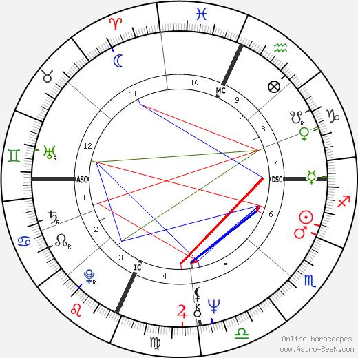 Avelino Torres tema natale, oroscopo, Avelino Torres oroscopi gratuiti, astrologia