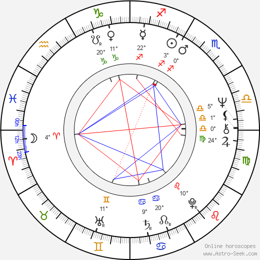 Ben Stein birth chart, biography, wikipedia 2019, 2020