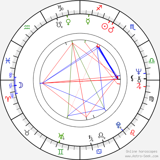 Ben Stein astro natal birth chart, Ben Stein horoscope, astrology