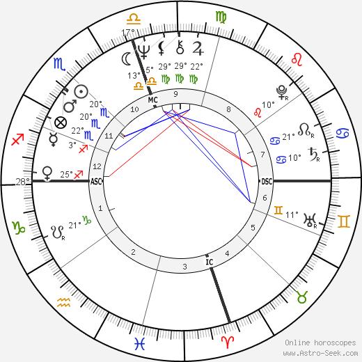 Booker T. Jones birth chart, biography, wikipedia 2018, 2019