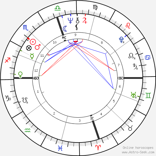 Booker T. Jones astro natal birth chart, Booker T. Jones horoscope, astrology