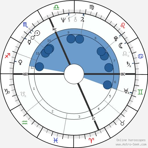 Brian Weiss wikipedia, horoscope, astrology, instagram
