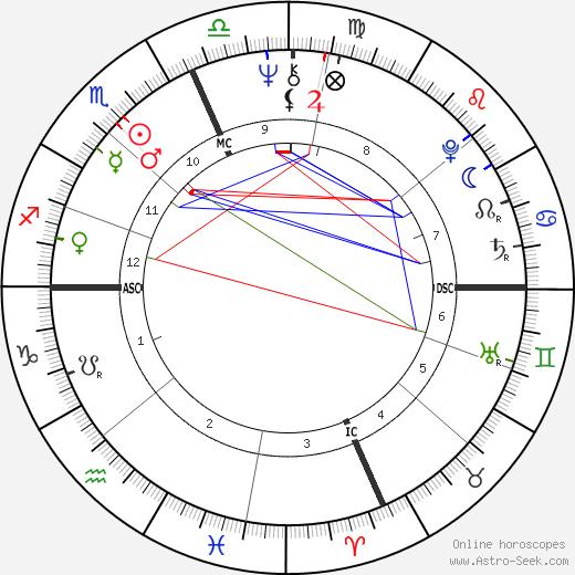 Brian Weiss astro natal birth chart, Brian Weiss horoscope, astrology