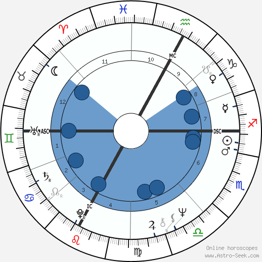 Carlo Scognamiglio horoscope, astrology, sign, zodiac, date of birth, instagram
