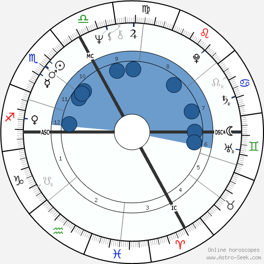 Claude Landré wikipedia, horoscope, astrology, instagram