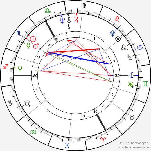 Claude Landré день рождения гороскоп, Claude Landré Натальная карта онлайн