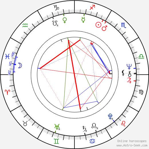 Dan Glickman день рождения гороскоп, Dan Glickman Натальная карта онлайн
