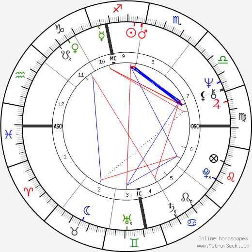 Daniel Duval день рождения гороскоп, Daniel Duval Натальная карта онлайн