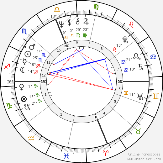 Danny DeVito birth chart, biography, wikipedia 2018, 2019