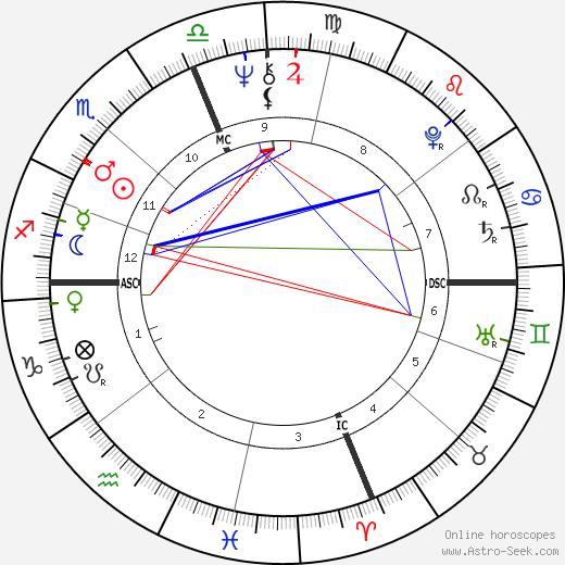 Дэнни Де Вито Danny DeVito день рождения гороскоп, Danny DeVito Натальная карта онлайн