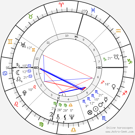 Don Eddy birth chart, biography, wikipedia 2019, 2020