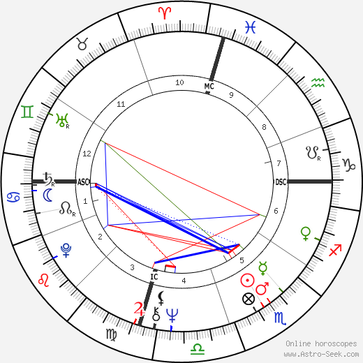 Don Eddy birth chart, Don Eddy astro natal horoscope, astrology