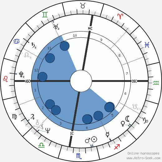 Edwin Charles Krupp wikipedia, horoscope, astrology, instagram