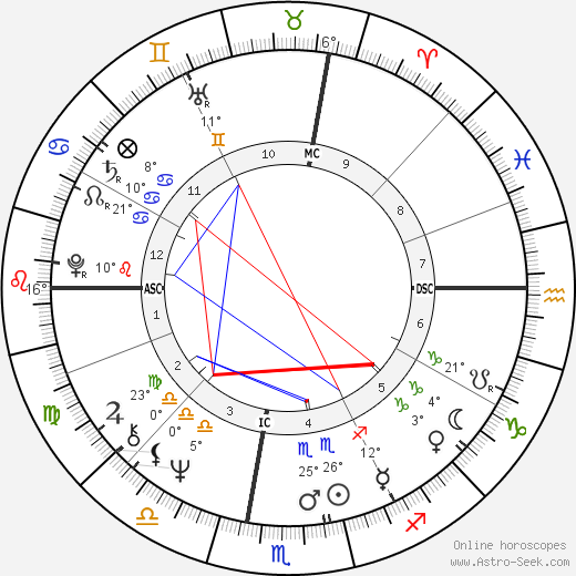 Edwin Charles Krupp birth chart, biography, wikipedia 2019, 2020