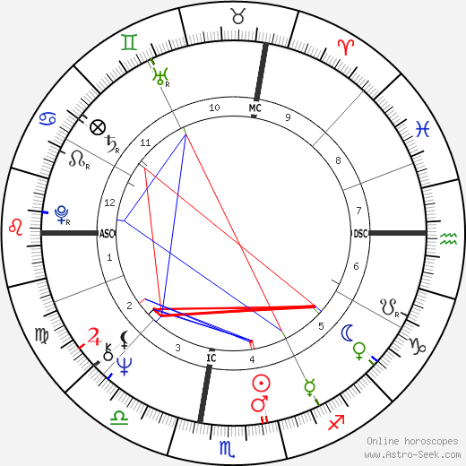 Edwin Charles Krupp birth chart, Edwin Charles Krupp astro natal horoscope, astrology