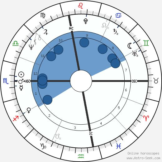 Frank Collin wikipedia, horoscope, astrology, instagram