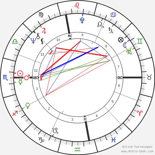 Frank Collin tema natale, oroscopo, Frank Collin oroscopi gratuiti, astrologia
