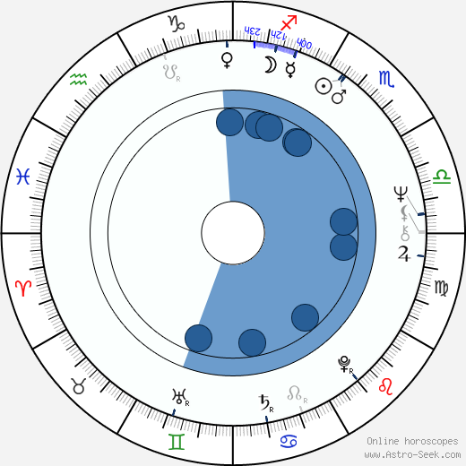 Gary Goldman wikipedia, horoscope, astrology, instagram