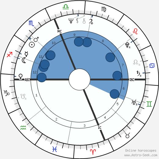 Gene Clark wikipedia, horoscope, astrology, instagram