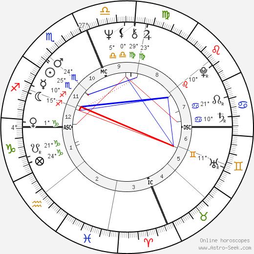 Gene Clark birth chart, biography, wikipedia 2019, 2020