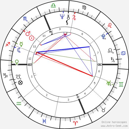 Gene Clark astro natal birth chart, Gene Clark horoscope, astrology