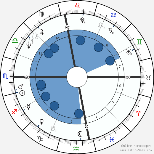 Gerry Berns wikipedia, horoscope, astrology, instagram