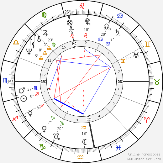 Gerry Berns birth chart, biography, wikipedia 2019, 2020