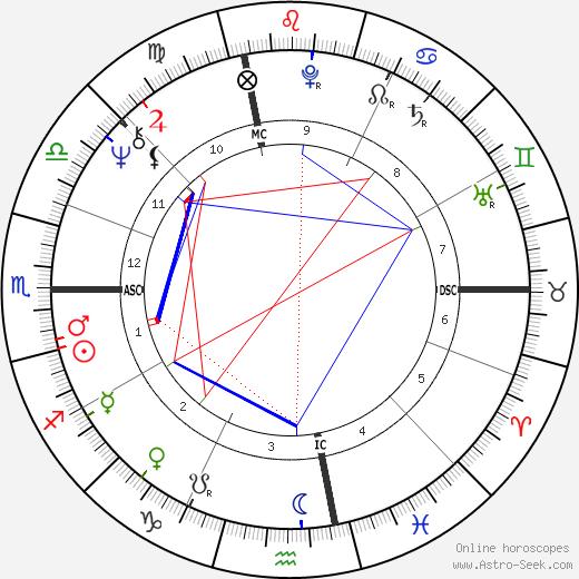 Gerry Berns birth chart, Gerry Berns astro natal horoscope, astrology
