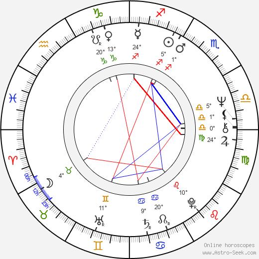 Gregory Hoblit birth chart, biography, wikipedia 2020, 2021