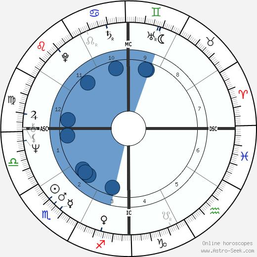 Guntur Sukarnoputra wikipedia, horoscope, astrology, instagram