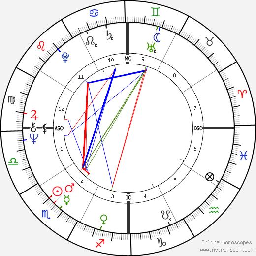 Guntur Sukarnoputra день рождения гороскоп, Guntur Sukarnoputra Натальная карта онлайн