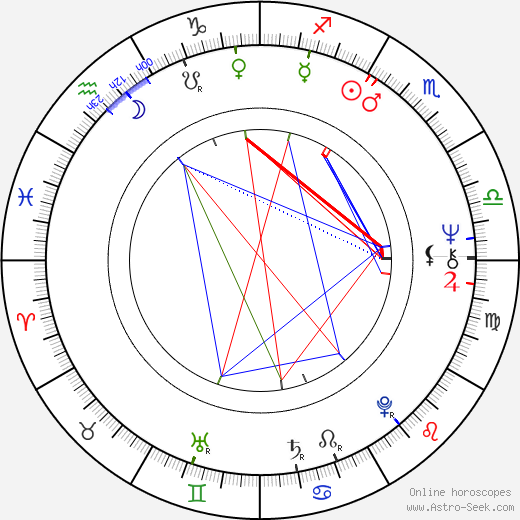 Harold Ramis astro natal birth chart, Harold Ramis horoscope, astrology