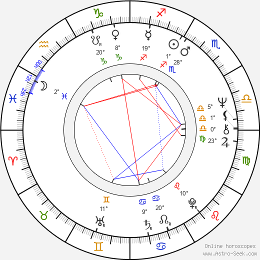 Helena Dubová birth chart, biography, wikipedia 2019, 2020